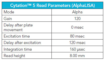 Cytation 5 AlphaLISA reading parameters used in Gen5 Data Analysis Software