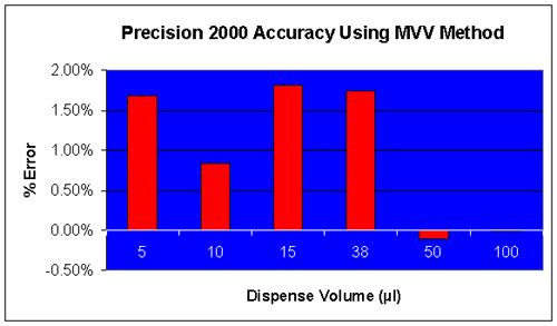 Accuracy of the Precision 2000™ Automated Pipettor.