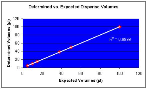 Comparison between expected and determined dispense-volumes.