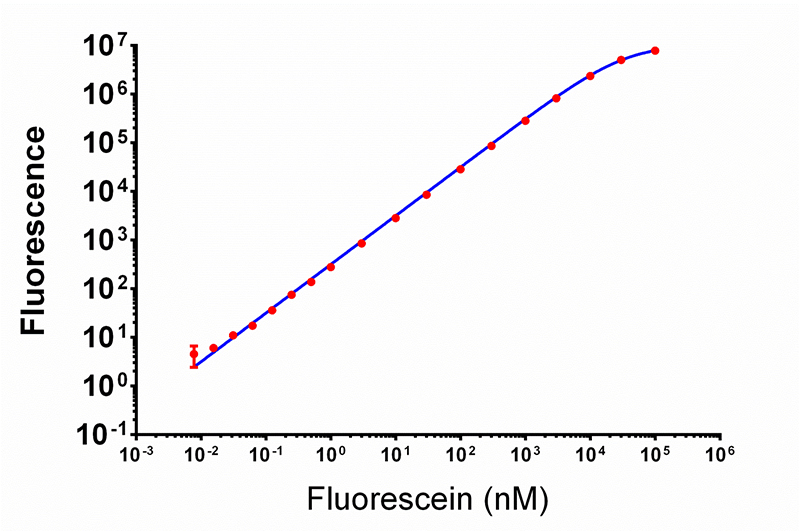 Fluorescein titration measured using extended dynamic range.