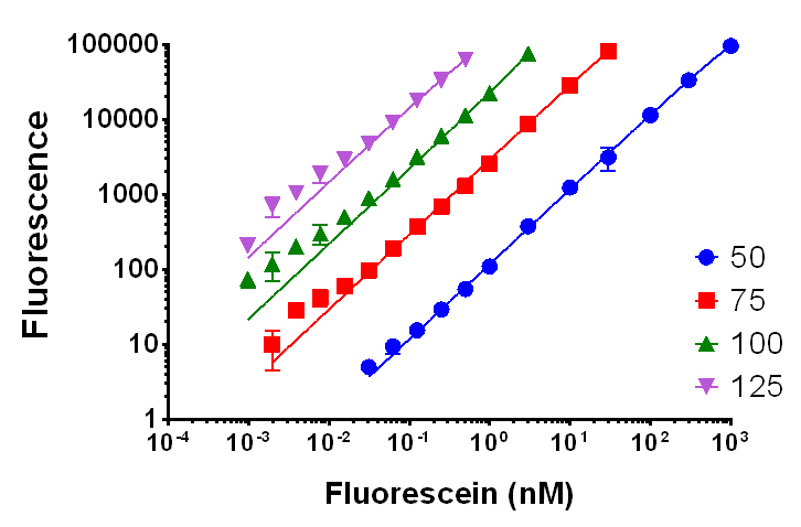 Fluorescein titration measured using fixed gain
