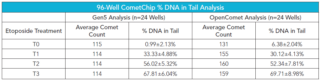 Percent DNA in tail calculations for 96-well CometChip.