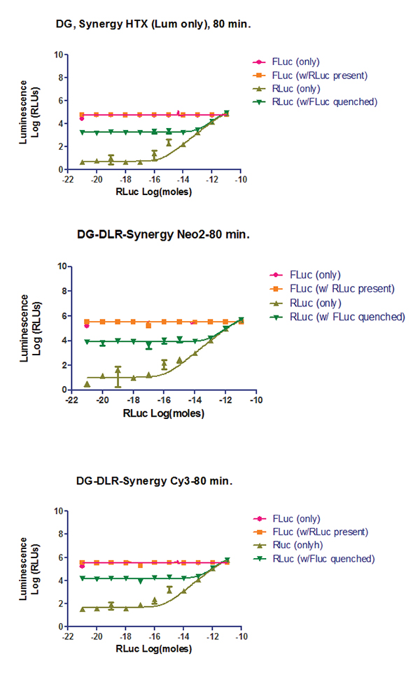 Dual-Glo® Luciferase Assay System performance comparison across readers.