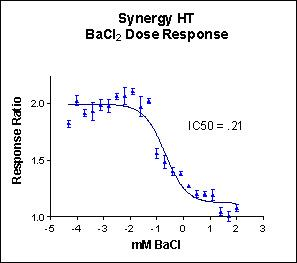 Barium Chloride dose response measured on the Synergy HT.