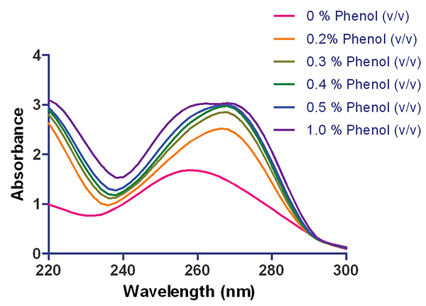 Spectral analysis of herring sperm dsDNA spiked with increasing concentrations of phenol. Data normalized to a 1 cm pathlength.