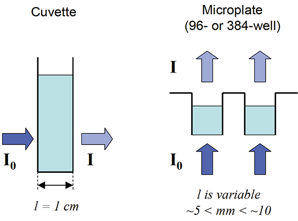 Comparison of the fixed 1 cm pathlength using a vertically orientated cuvette based system and the variable vertical light path of a microplate based system.