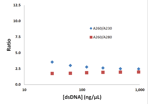 Representative A260/A230 and A260/A280 ratios derived from data collected on a Synergy Neo2 using 4 μl samples in a Greiner UV-Star®, μClear®, 384-well microplate.