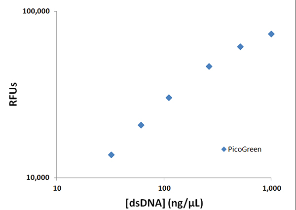Plot of dsDNA concentration versus raw RFU's using BioTek's Synergy Neo2 Multi-Mode Microplate Reader.