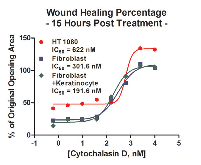 . Wound healing IC50 cell model comparison.