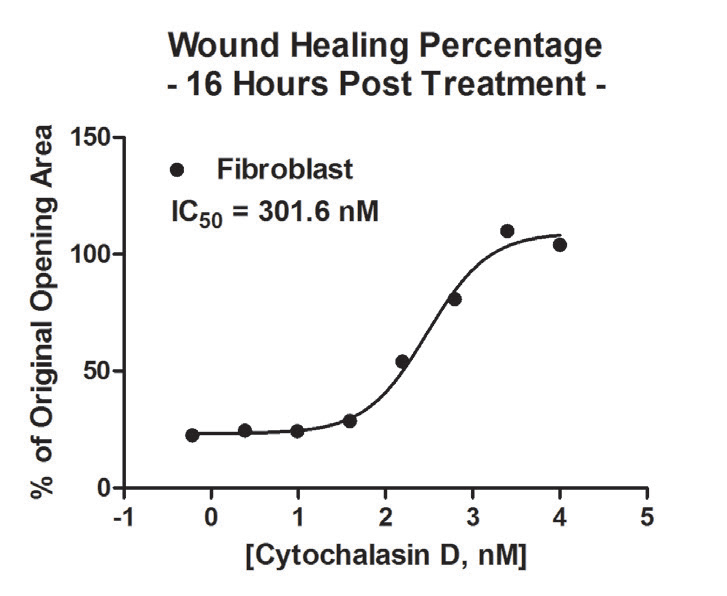Primary fibroblast wound healing IC50 calculation.