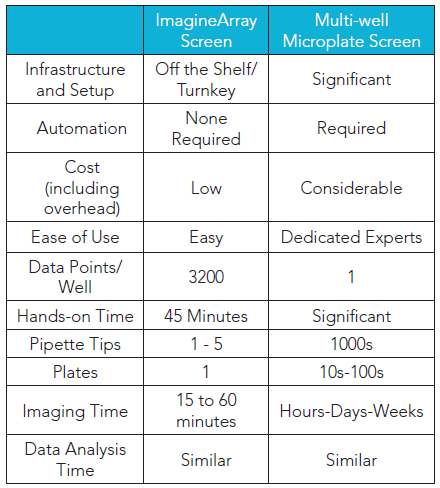 Comparison of ImagineArray™ and Multi-Well Screening.