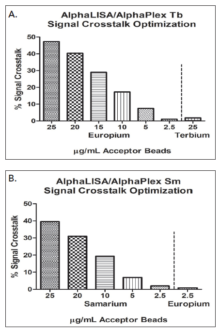 Percent signal crosstalk shown for (A) Eu/Tb duplex assay and (B) Eu/Sm duplex assay optimization using reader settings and protocol.