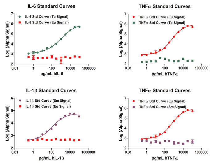 Analyte standard curve detection using target and duplex assay reader channels.
