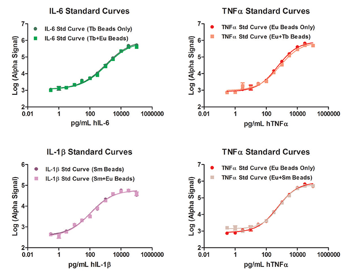 Single and duplex assay analyte standard curves.