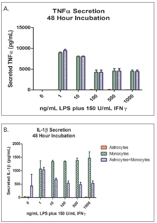 48 hour LPS/IFNγ stimulation of TNFα and IL-1β cytokine secretion.