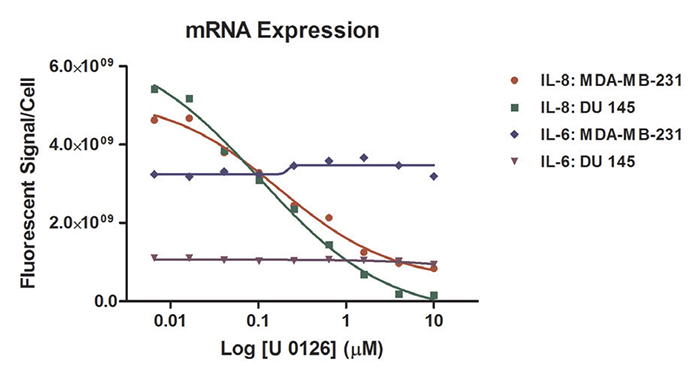 IL-8 and IL-6 mRNA expression in MDA-MB-231 and DU 145 cells following U 0126 treatment.