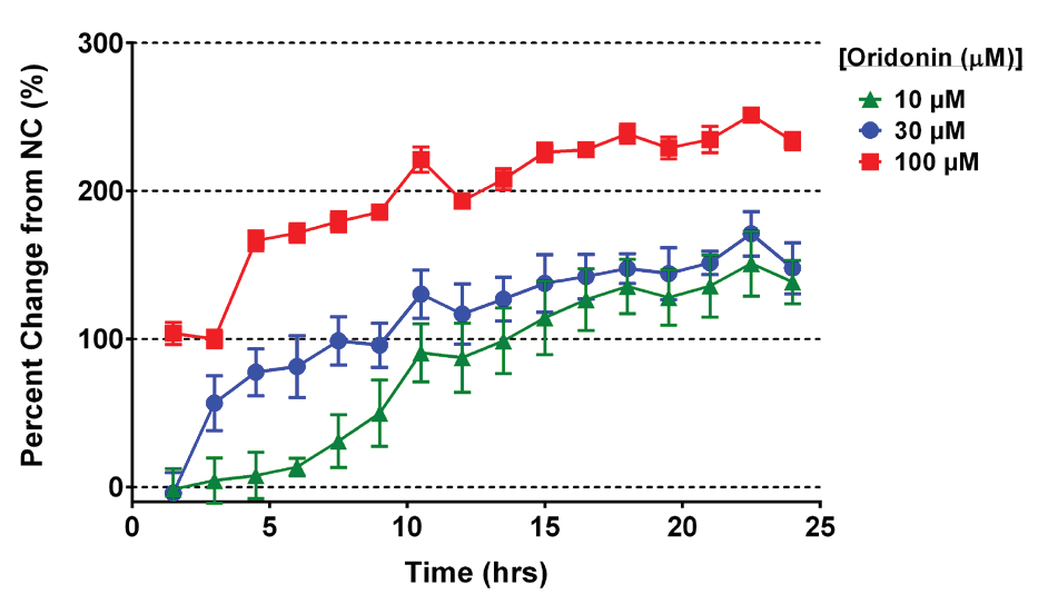 Effect of oridonin exposure to the change in the percentage of Apoptotic cells over time
