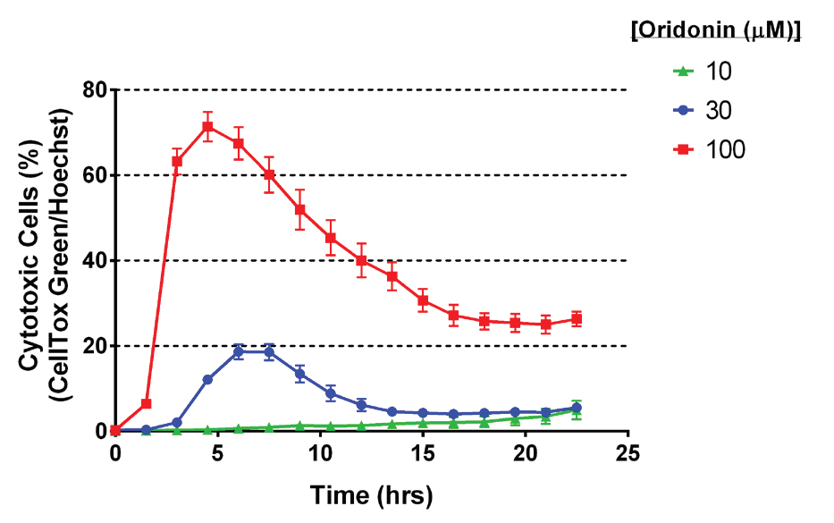 Effect of oridonin on the percentage of cytotoxic cells as a function of time.