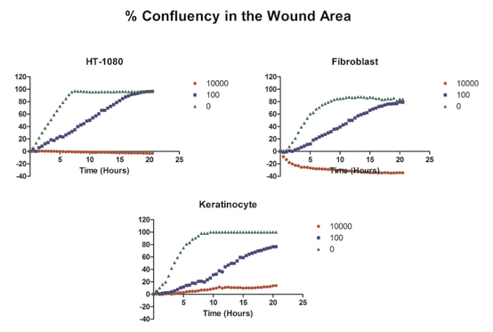 Quantification of % confluency in the wound area to show cell migration.