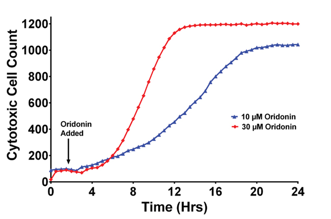 Change in Cytotoxic Cell Count over time.