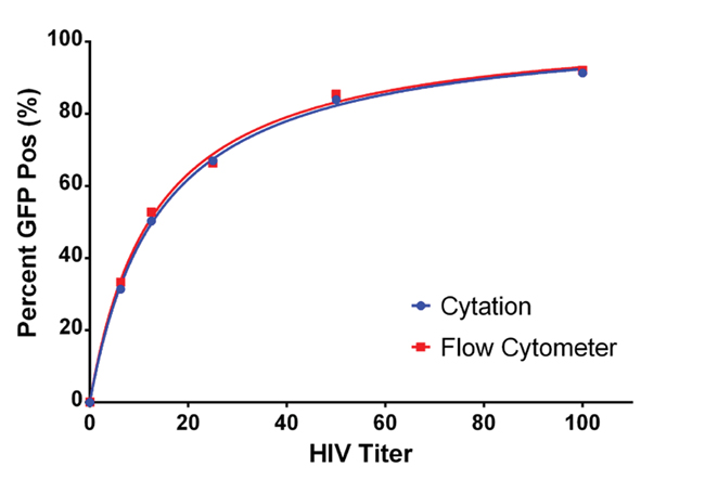 Comparison of Flow Cytometry and Image Based Analysis.