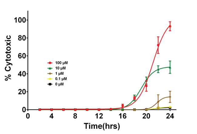 Effect of Exposure time of Oridonin on Cytotoxicity.