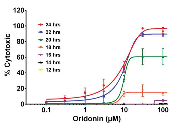 Effect of Oridonin Concentration on Cytotoxicity