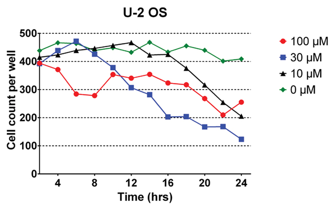 U-2 OS Cell counts with Oridonin treatment.