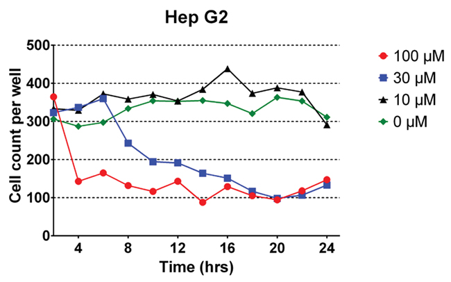 HepG2 Cell counts with Oridonin treatment.