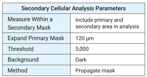 Total comet analysis parameters.