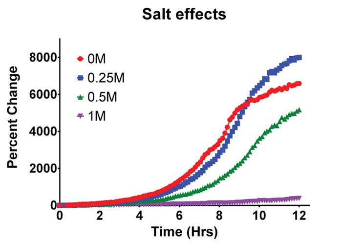 Effect of ionic strength on Yeast Cell growth.