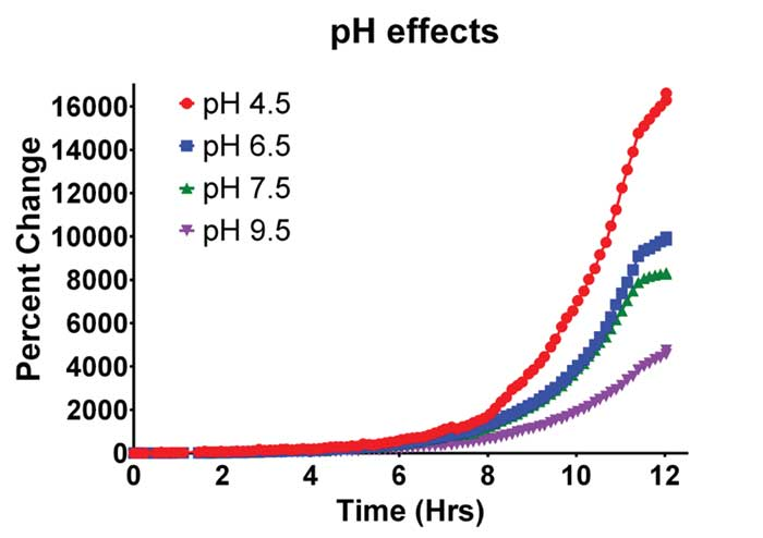 effect of temp on yeast cells Effects of ph on cell functions the effects of ph on yeast functions were studied either in freshly collected cells, or in those incubated at a constant ph as.