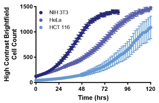 Label-free direct cell count profiles for NIH3T3, HeLa and HCT116