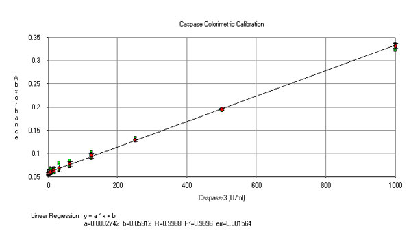 Caspase-3 Concentration Curve.