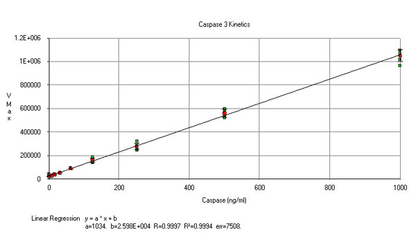 Comparison of Vmax and Caspase-3 concentration.