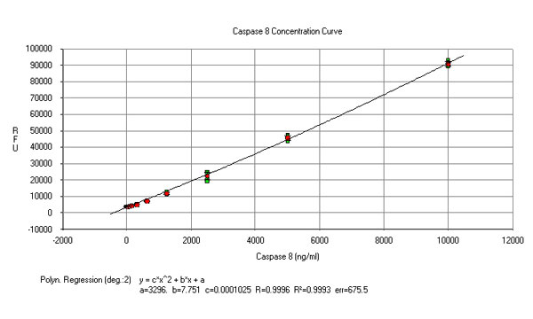 Caspase-8 Concentration Curve.