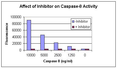 Affect of Inhibitor on Caspase-8 Activity.