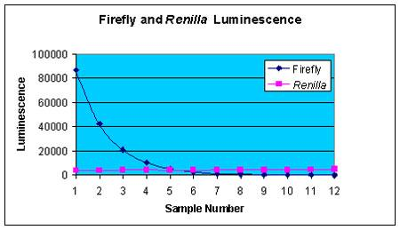 Firefly and Renilla signals from Common wells.