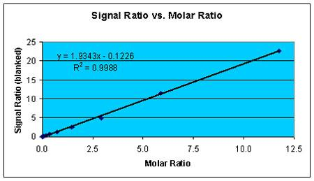 Comparison of the Firefly/Renilla Signal Ratio to Firefly/Renilla Enzyme molar ratio.