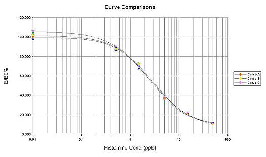 Typical standard curves.