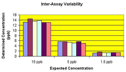 Inter-assay Repeatability.