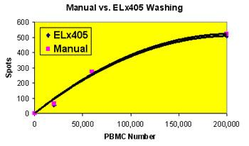 Comparison of Manual and Automated Plate Washing in Stimulated PBMCs