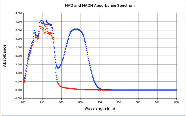 Spectral Scans of NADH and NAD+ solutions.