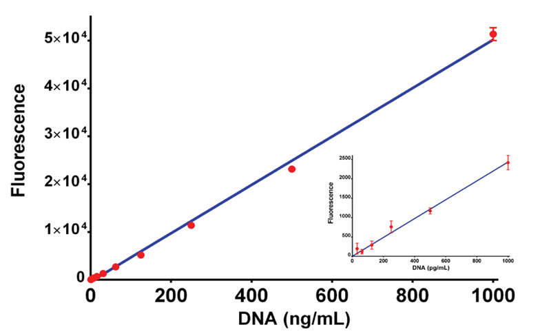 Linearity of Monochromator Based Detection. Fluorescence of dsDNA titration incubated with PicoGreen reagent was made using a Synergy Neo 2 monochromators