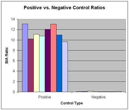 Comparison of Positive and Negative Control B/A Ratios.