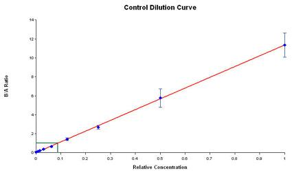 Assay Control Concentration Curve.