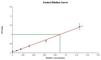 Low Concentrations of Assay Control.