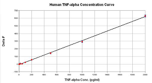 Human TNF-α Concentration Curve. Increasing