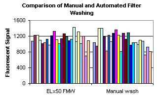 Comparison of Raw Fluorescent Output of Manual and Automated Wash Procedures.