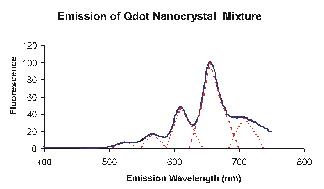 Fluorescence emission scan of a Qdot mixture
